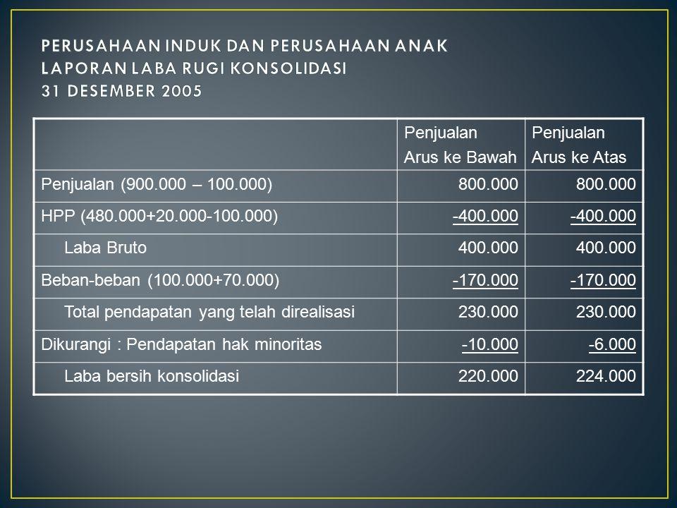 PERUSAHAAN INDUK DAN PERUSAHAAN ANAK LAPORAN LABA RUGI KONSOLIDASI 31 DESEMBER 2005