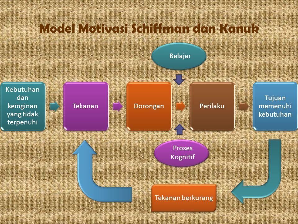 Model Motivasi Schiffman dan Kanuk