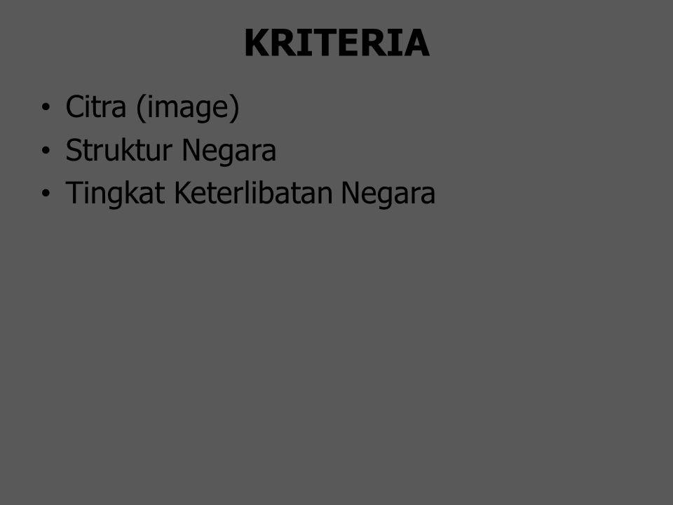 KRITERIA Citra (image) Struktur Negara Tingkat Keterlibatan Negara