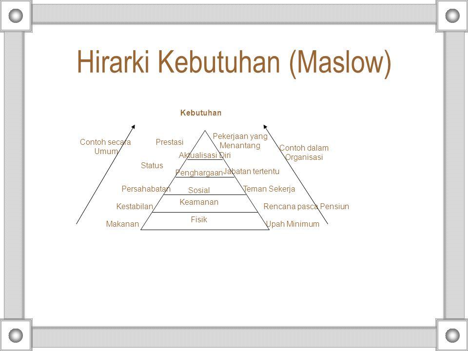 Hirarki Kebutuhan (Maslow)