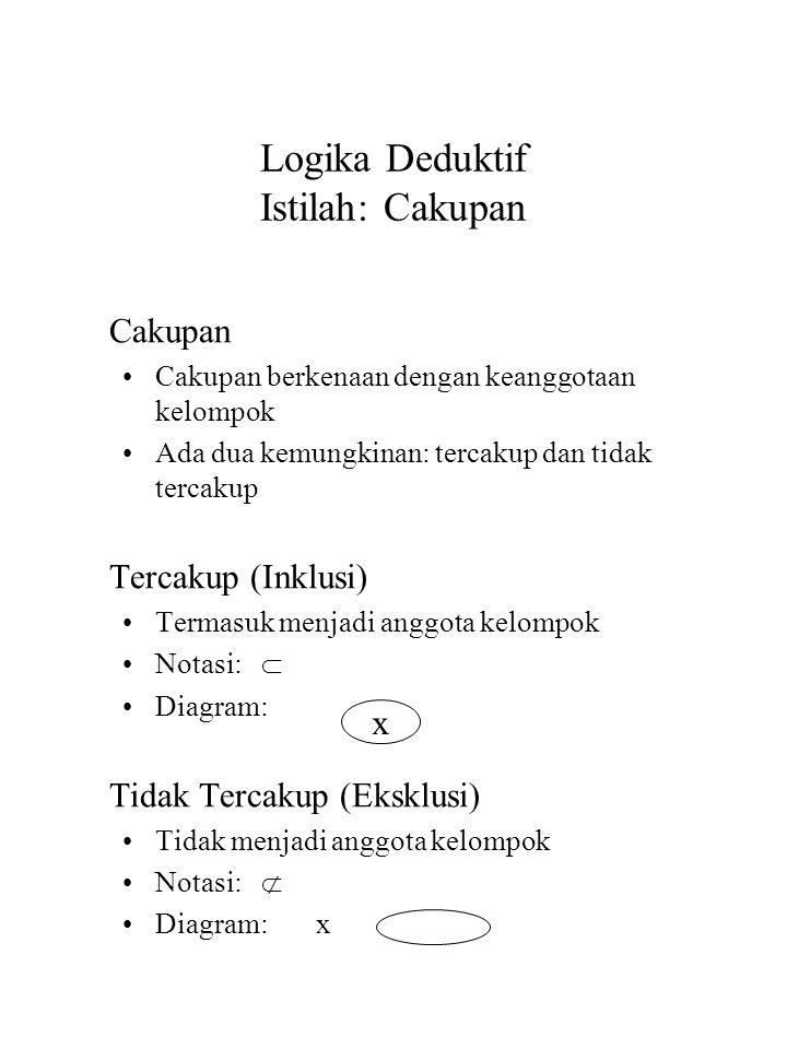 Logika Deduktif Istilah: Cakupan