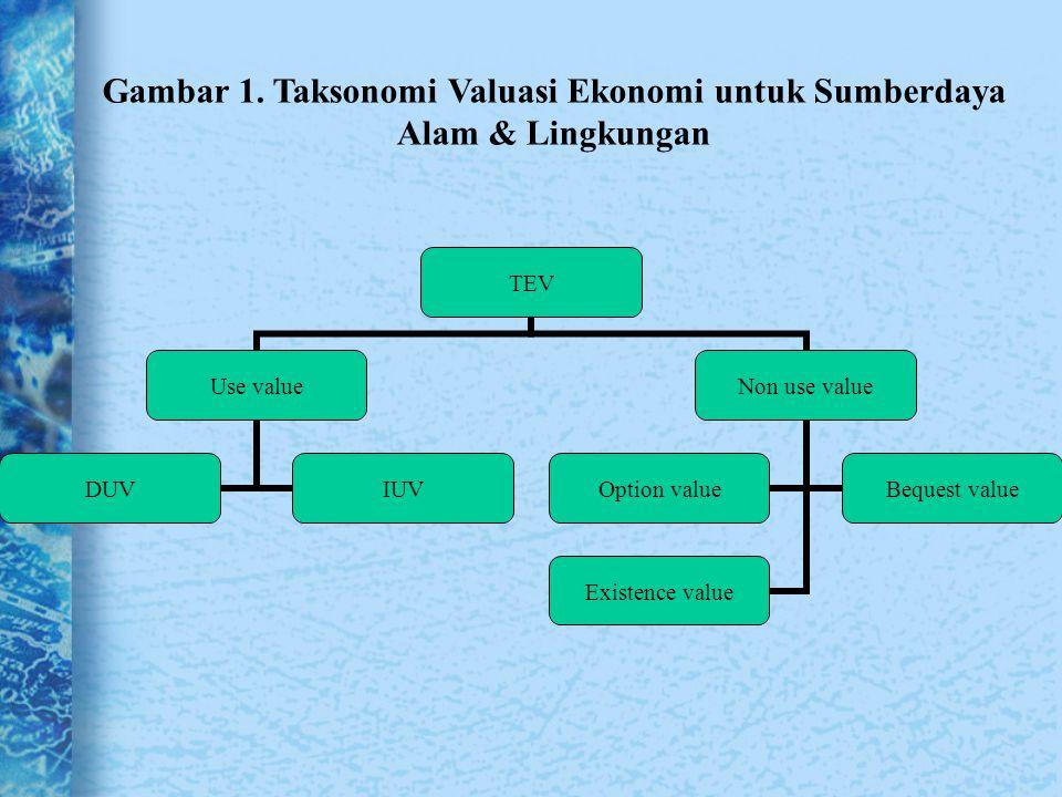 Gambar 1. Taksonomi Valuasi Ekonomi untuk Sumberdaya Alam & Lingkungan