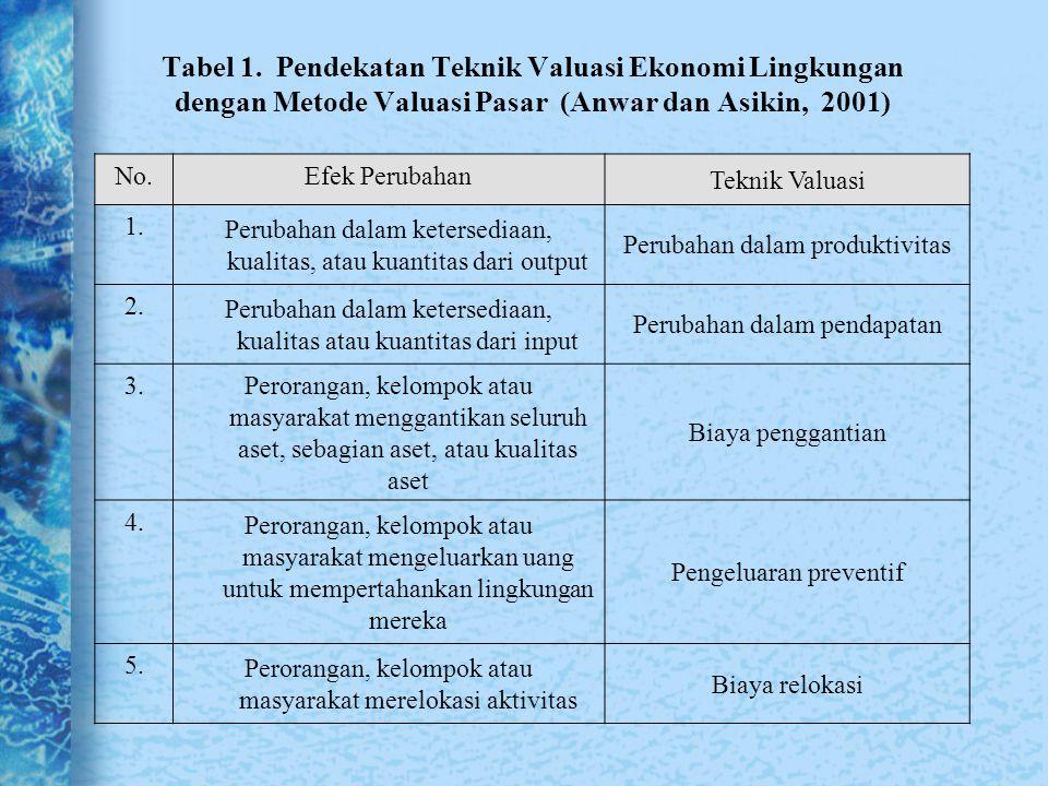 Tabel 1. Pendekatan Teknik Valuasi Ekonomi Lingkungan dengan Metode Valuasi Pasar (Anwar dan Asikin, 2001)