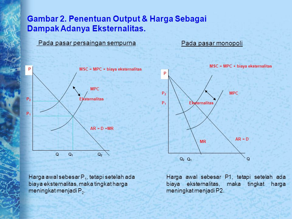 Gambar 2. Penentuan Output & Harga Sebagai