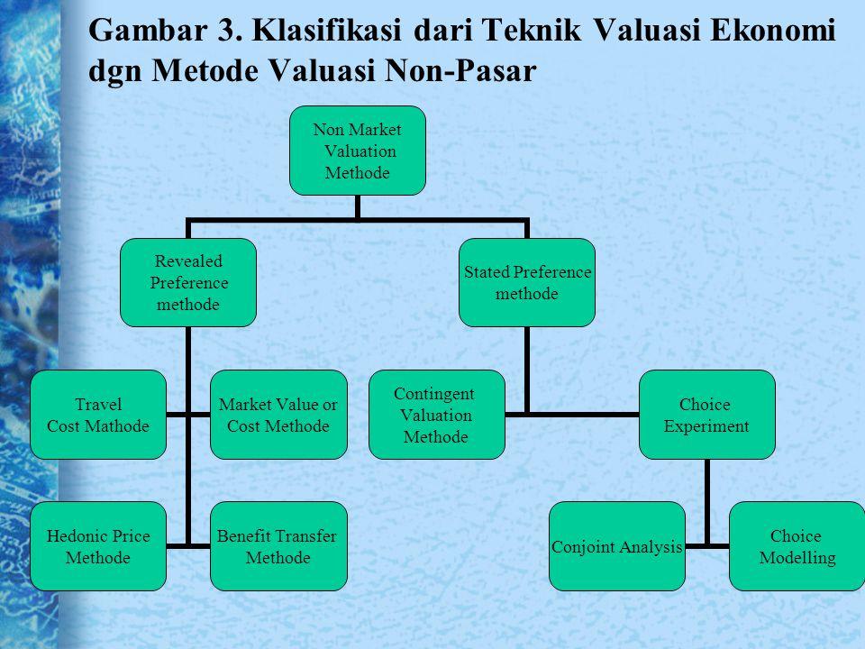 Gambar 3. Klasifikasi dari Teknik Valuasi Ekonomi dgn Metode Valuasi Non-Pasar