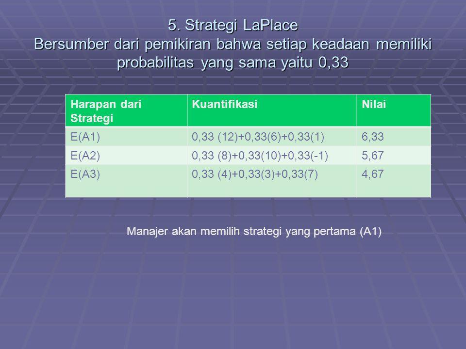 5. Strategi LaPlace Bersumber dari pemikiran bahwa setiap keadaan memiliki probabilitas yang sama yaitu 0,33