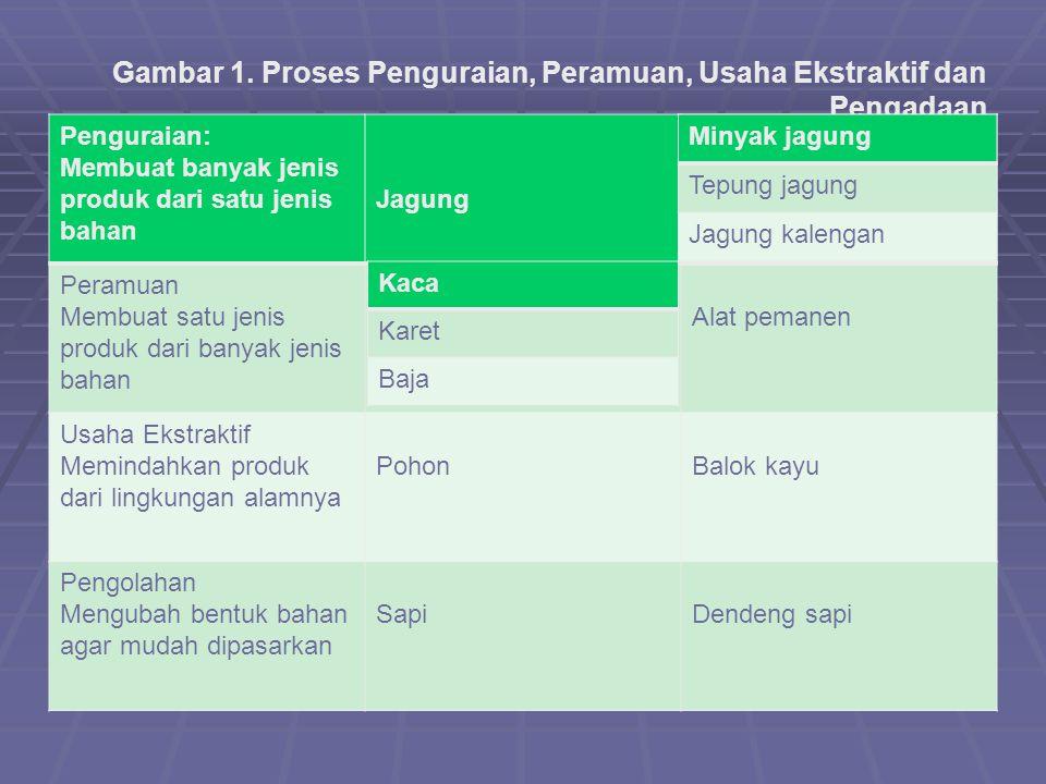 Gambar 1. Proses Penguraian, Peramuan, Usaha Ekstraktif dan Pengadaan