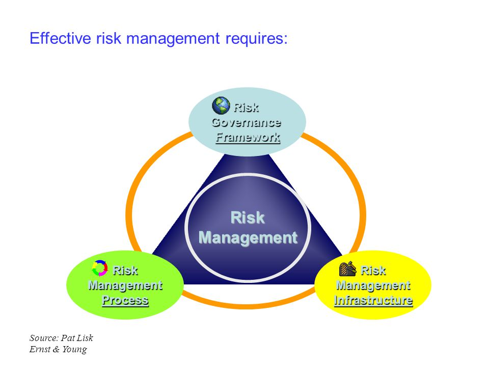 Effective risk management requires: