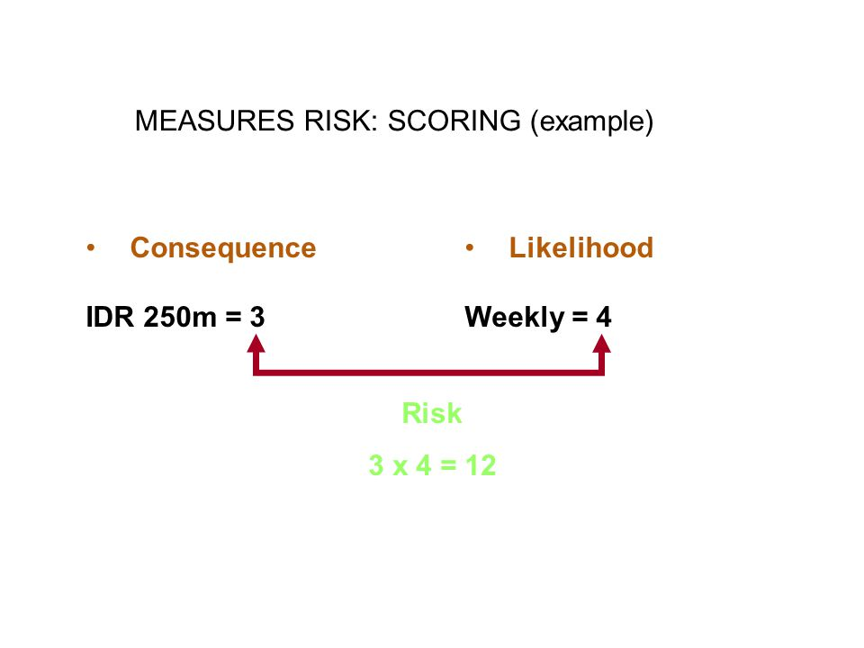MEASURES RISK: SCORING (example)