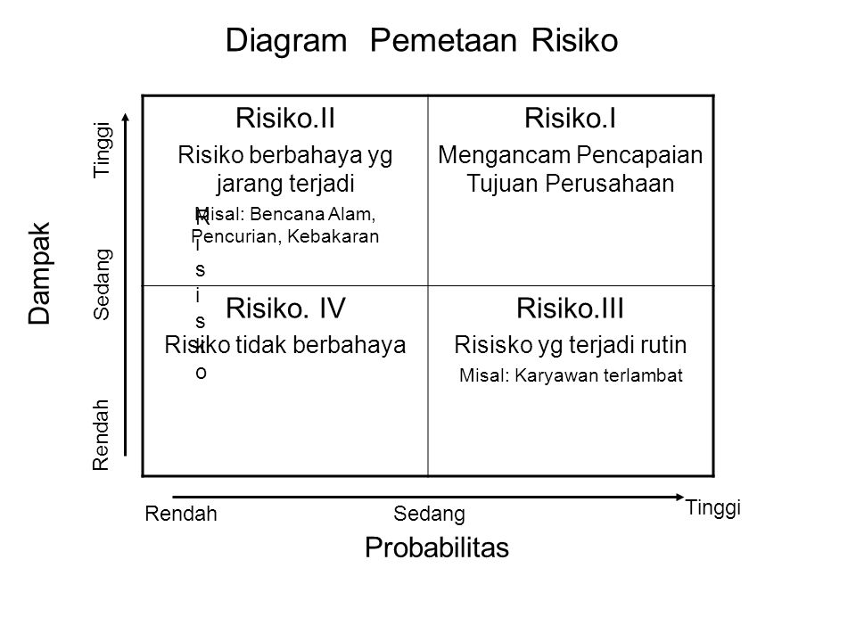 Diagram Pemetaan Risiko