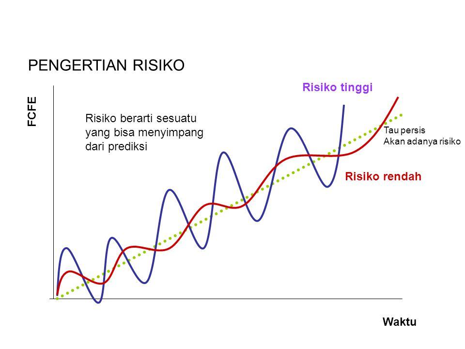 Risiko berarti sesuatu yang bisa menyimpang dari prediksi