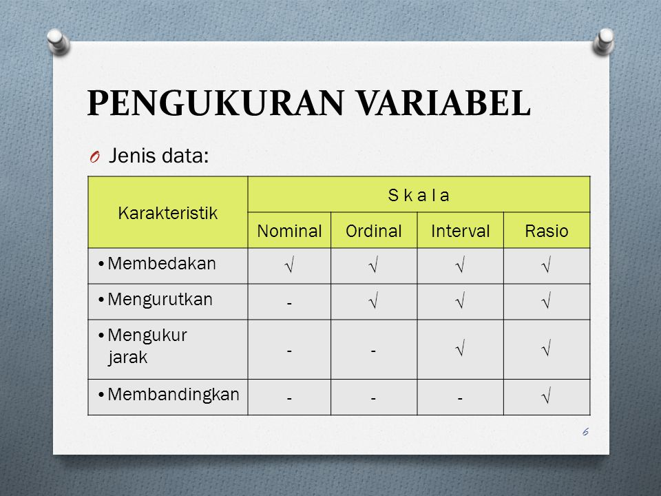 PENGUKURAN VARIABEL Jenis data: Karakteristik S k a l a Nominal