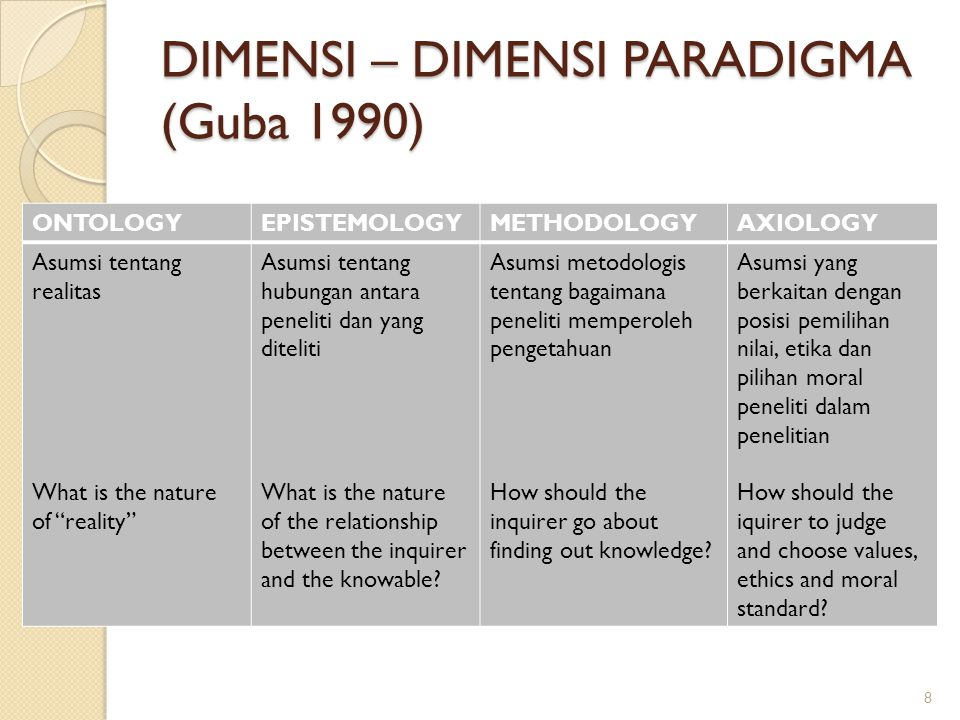 DIMENSI – DIMENSI PARADIGMA (Guba 1990)