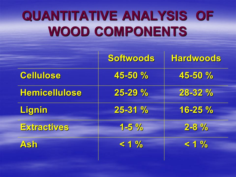 QUANTITATIVE ANALYSIS OF WOOD COMPONENTS