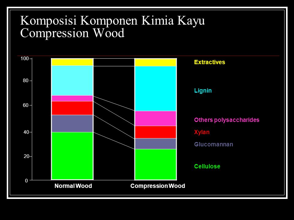 Komposisi Komponen Kimia Kayu Compression Wood