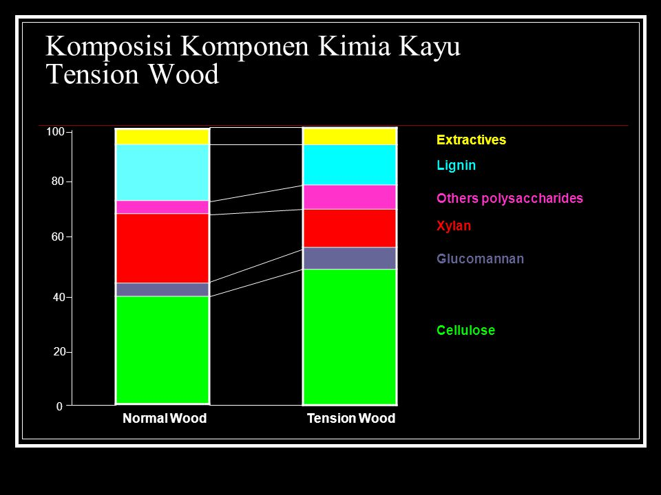 Komposisi Komponen Kimia Kayu Tension Wood