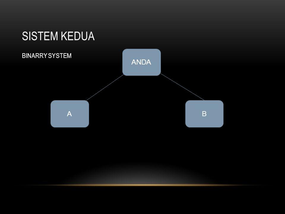 SISTEM KEDUA BINARRY SYSTEM ANDA A B