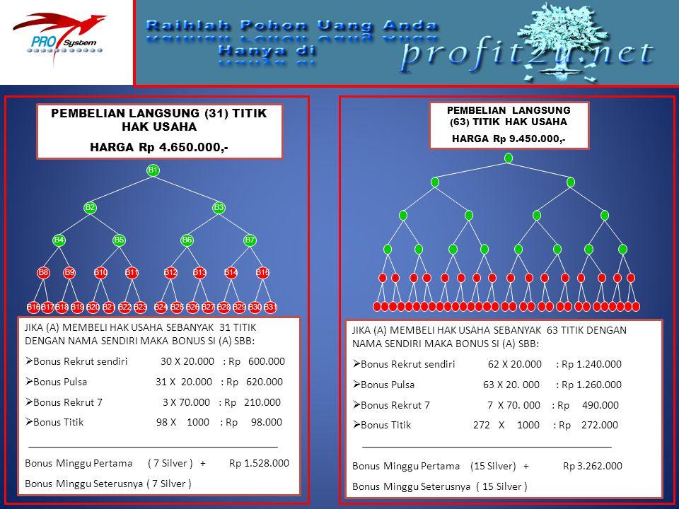 PEMBELIAN LANGSUNG (31) TITIK HAK USAHA HARGA Rp 4.650.000,-