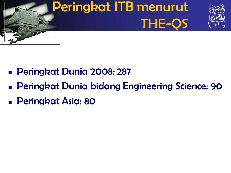 Peringkat ITB menurut THE-QS