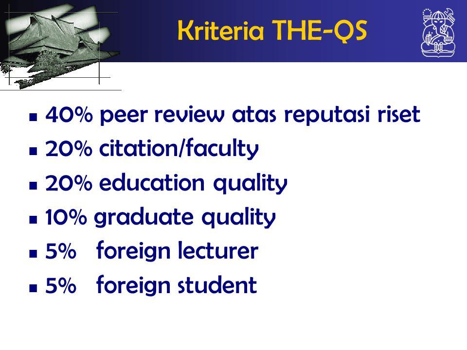Kriteria THE-QS 40% peer review atas reputasi riset