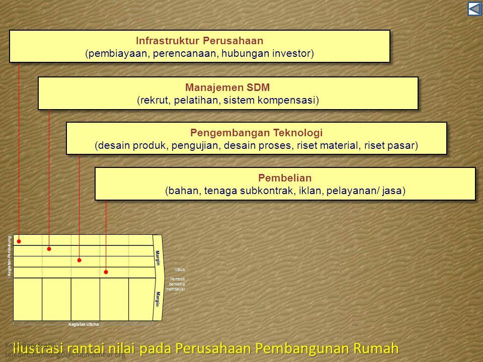 Infrastruktur Perusahaan Pengembangan Teknologi