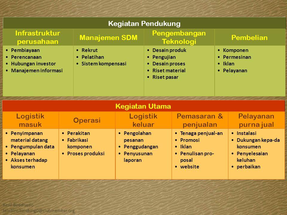 Infrastruktur perusahaan Manajemen SDM Pengembangan Teknologi