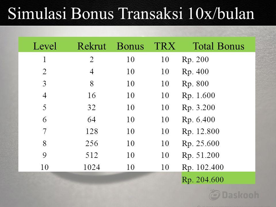 Simulasi Bonus Transaksi 10x/bulan
