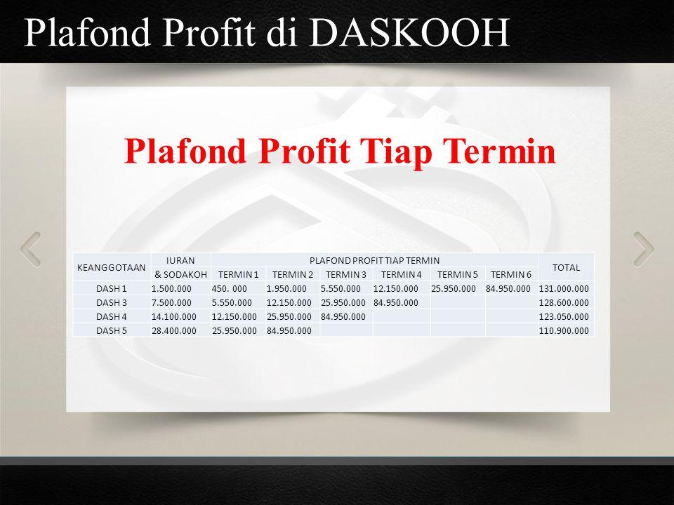 Plafond Profit di DASKOOH