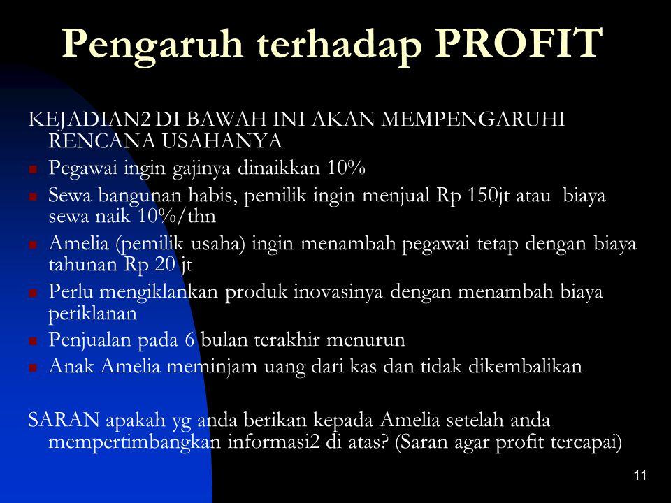 Pengaruh terhadap PROFIT
