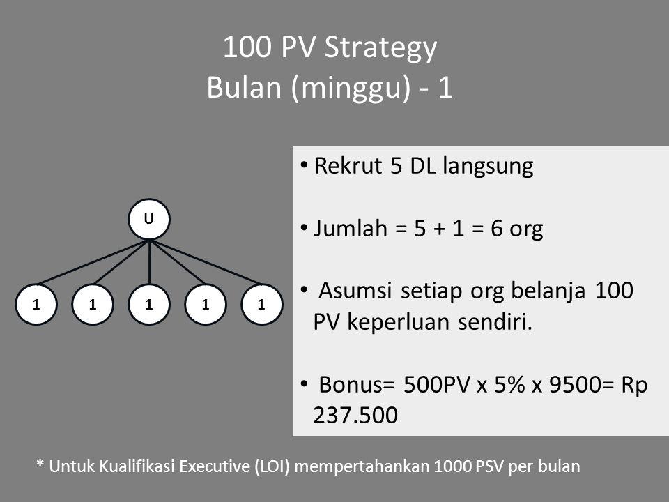 100 PV Strategy Bulan (minggu) - 1 Rekrut 5 DL langsung