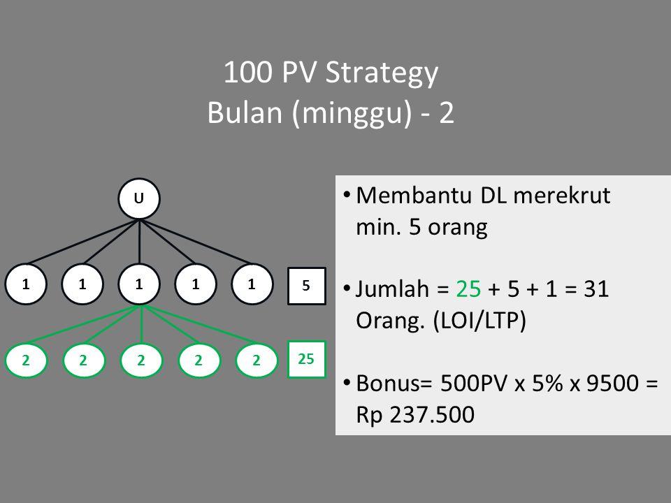 100 PV Strategy Bulan (minggu) - 2 Membantu DL merekrut min. 5 orang