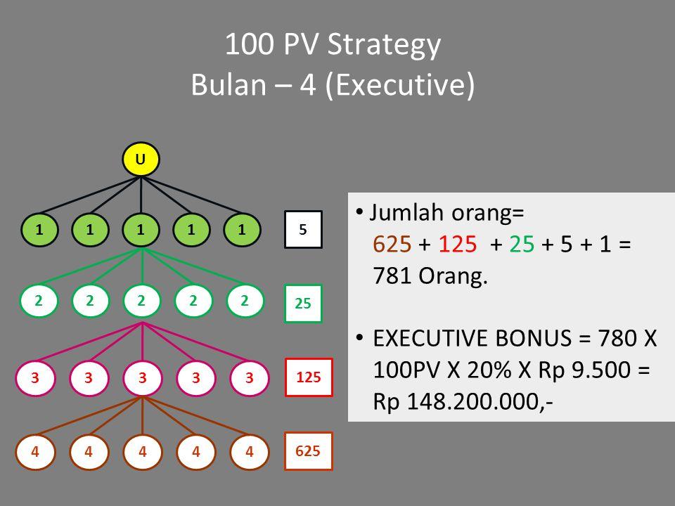 100 PV Strategy Bulan – 4 (Executive) Jumlah orang=
