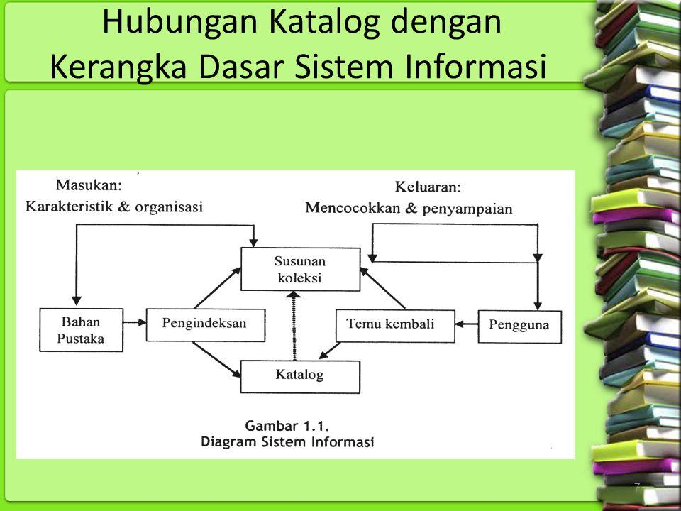 Hubungan Katalog dengan Kerangka Dasar Sistem Informasi