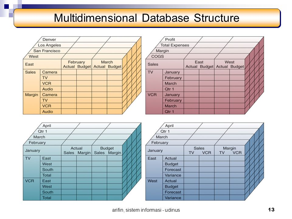 Multidimensional Database Structure