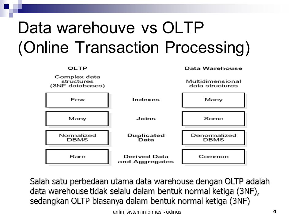 Data warehouve vs OLTP (Online Transaction Processing)