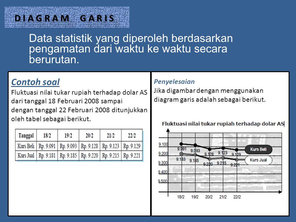 D I A G R A M G A R I S Data statistik yang diperoleh berdasarkan pengamatan dari waktu ke waktu secara berurutan.