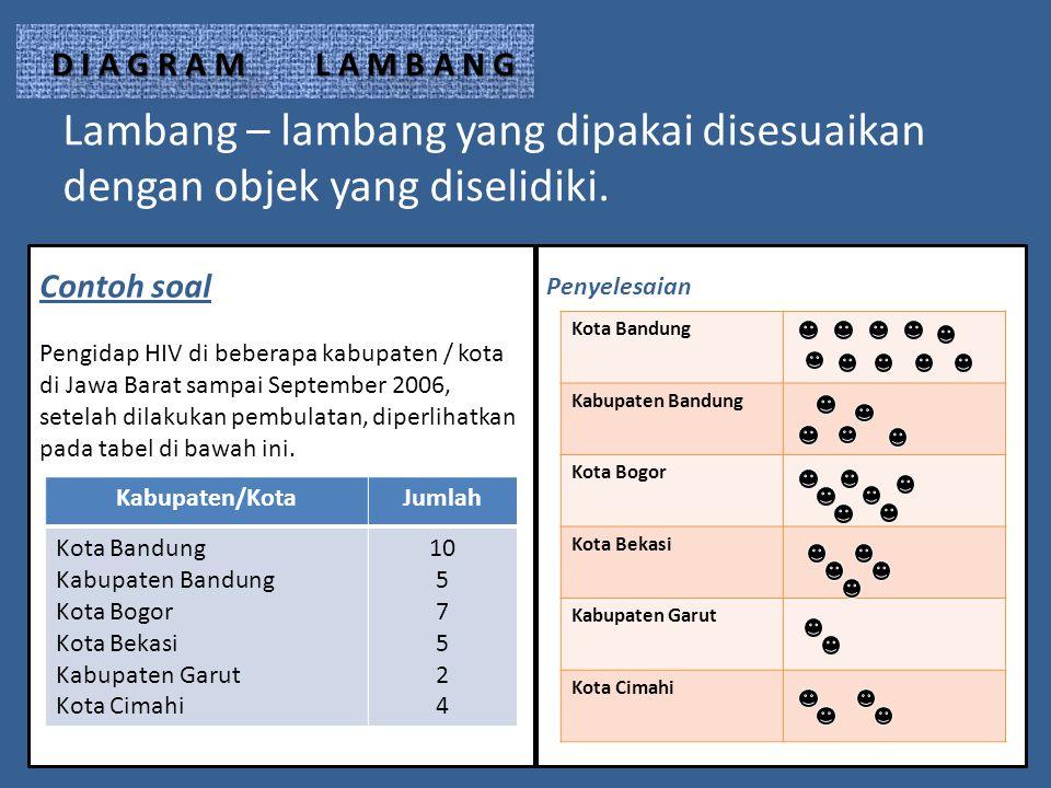 D I A G R A M L A M B A N G Lambang – lambang yang dipakai disesuaikan dengan objek yang diselidiki.