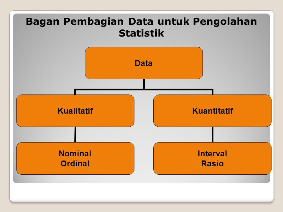 Bagan Pembagian Data untuk Pengolahan Statistik