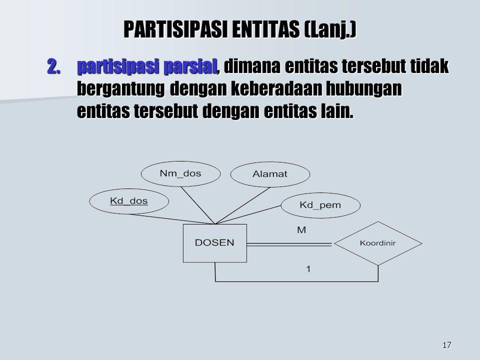 PARTISIPASI ENTITAS (Lanj.)