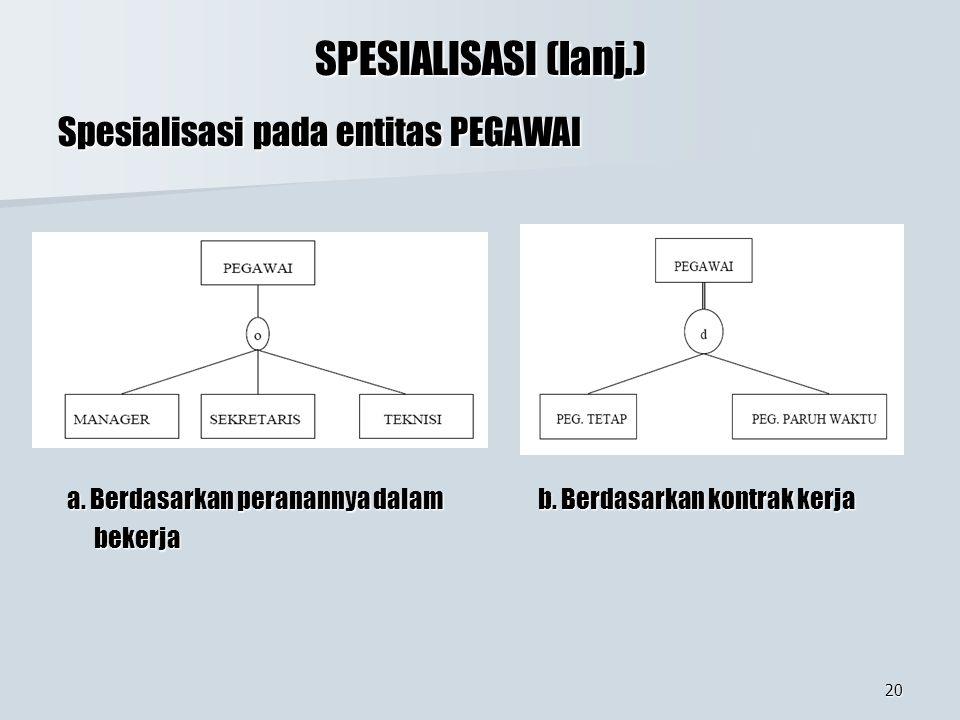 SPESIALISASI (lanj.) Spesialisasi pada entitas PEGAWAI