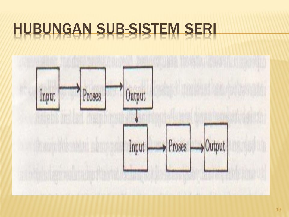 Hubungan Sub-sistem Seri