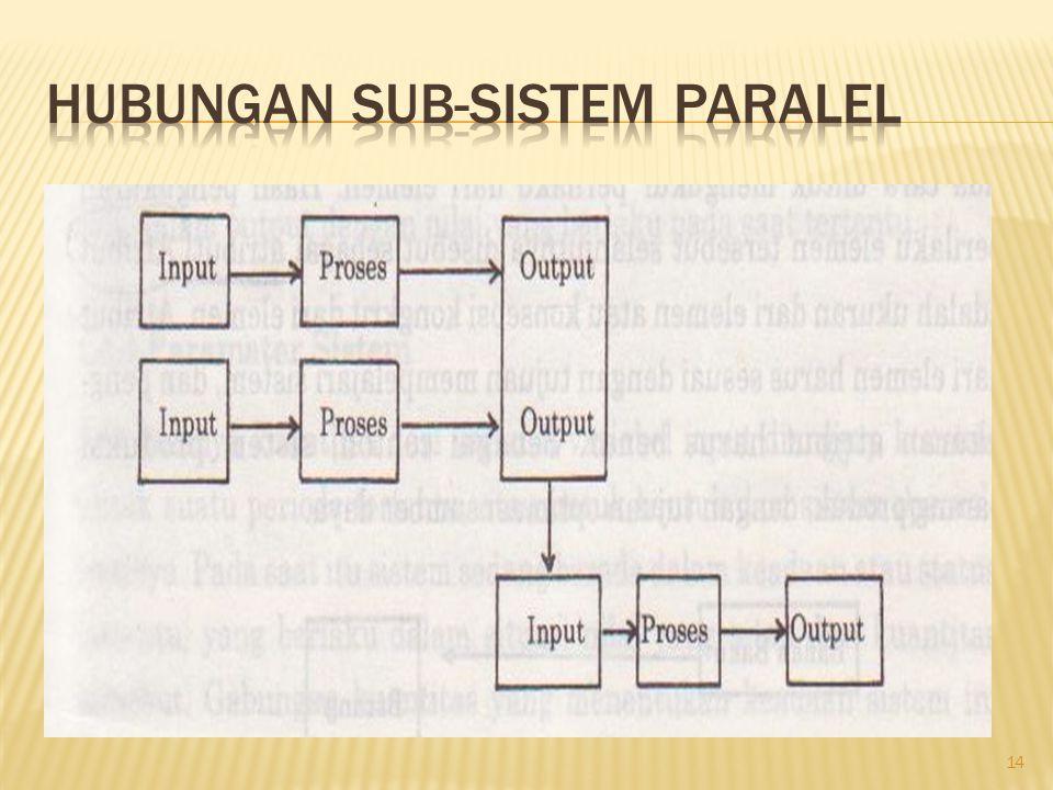Hubungan Sub-sistem Paralel