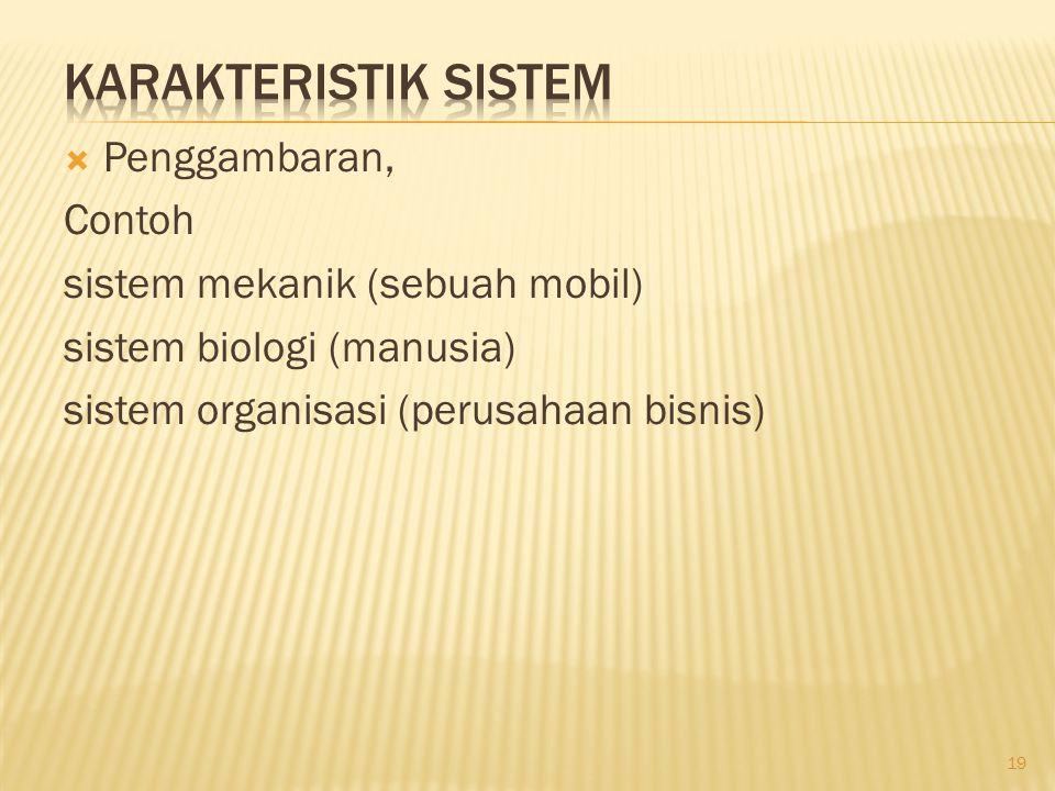 Karakteristik Sistem Penggambaran, Contoh