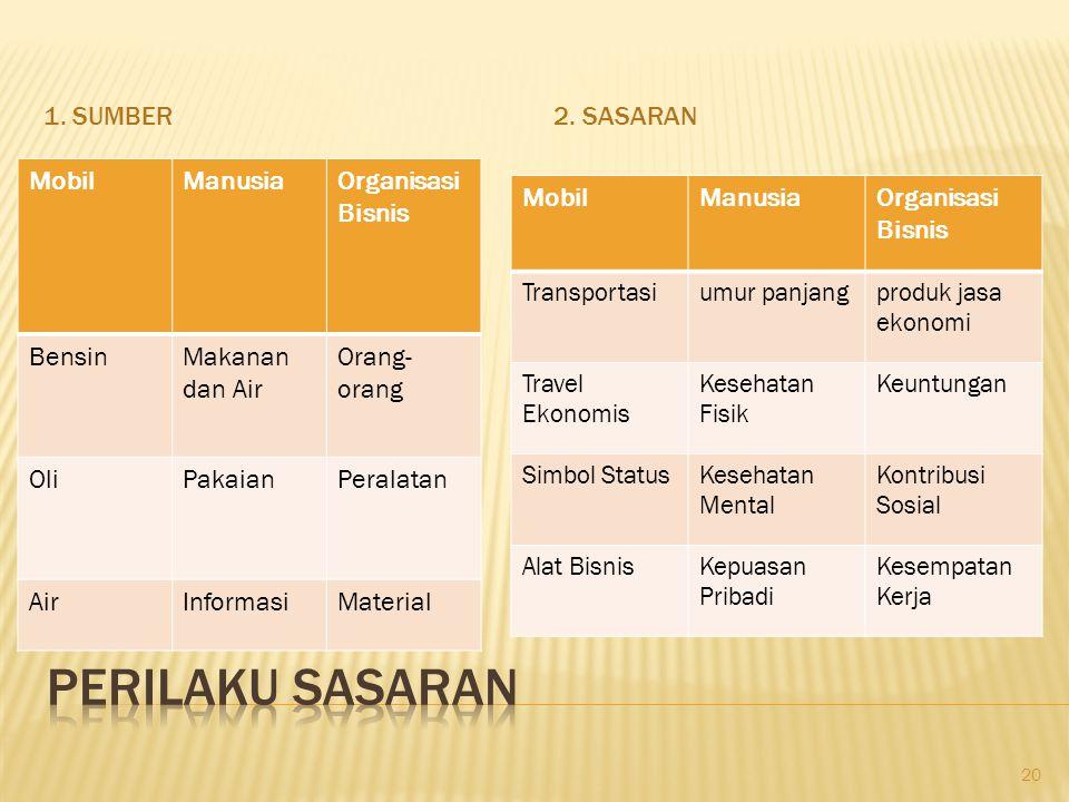 Perilaku Sasaran 1. Sumber 2. Sasaran Mobil Manusia Organisasi Bisnis