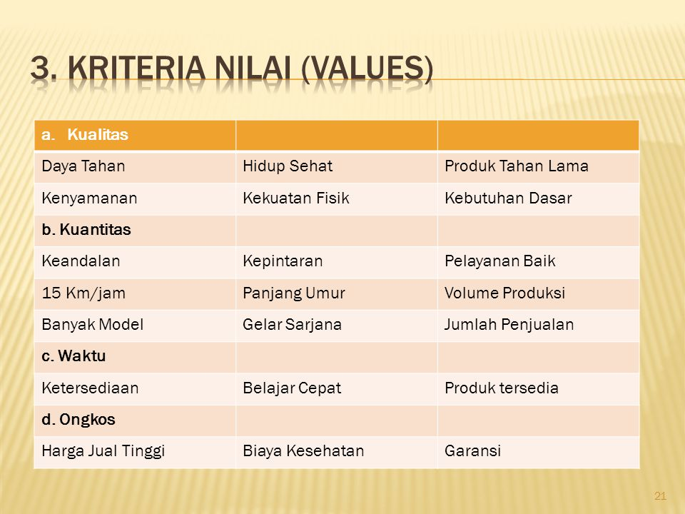 3. Kriteria Nilai (Values)