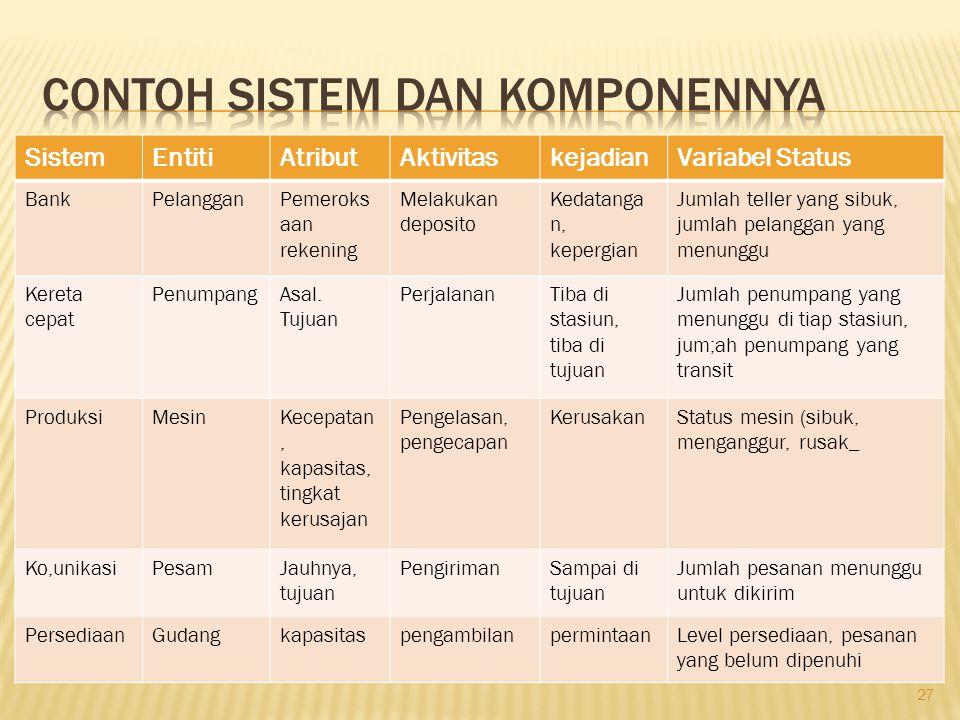 Contoh sistem dan komponennya