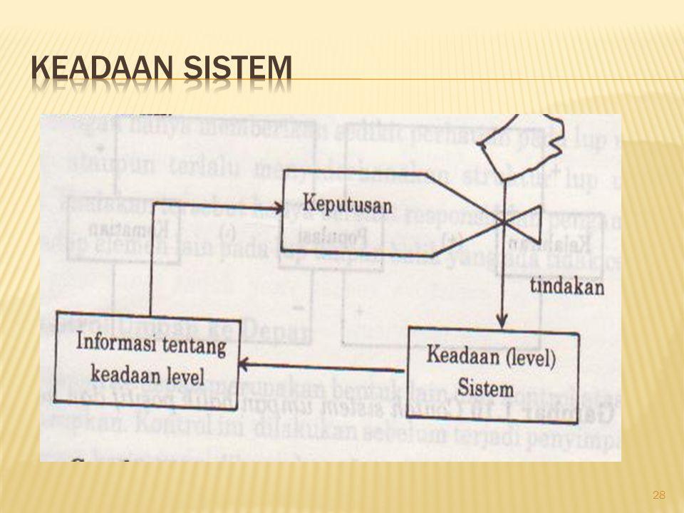 Keadaan sistem