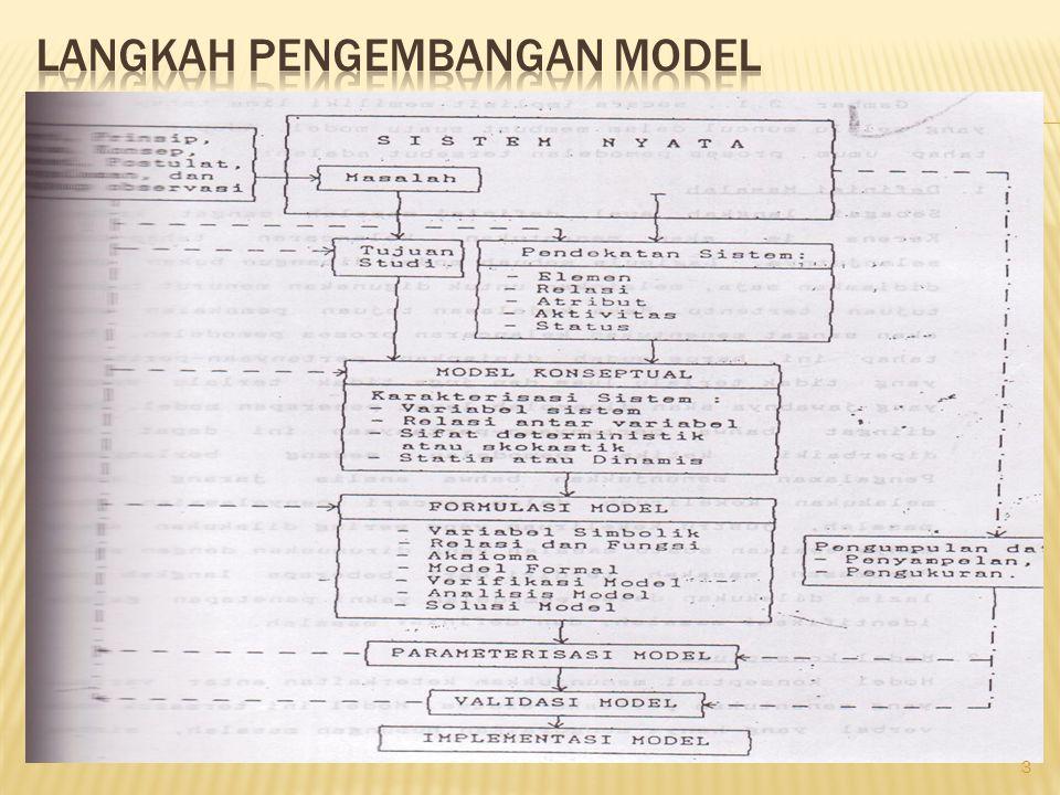 Langkah pengembangan model