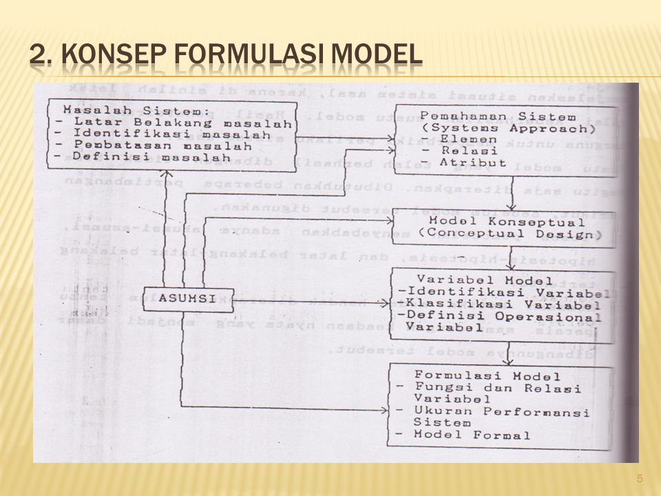 2. Konsep formulasi model