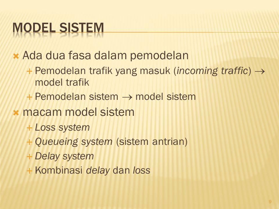 Model Sistem Ada dua fasa dalam pemodelan macam model sistem